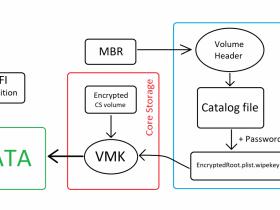 PC3000 Data Extractor Apple FileVault硬盘加密问题和解决方案