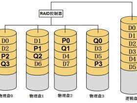 RAID6磁盘阵列数据存储技术详解